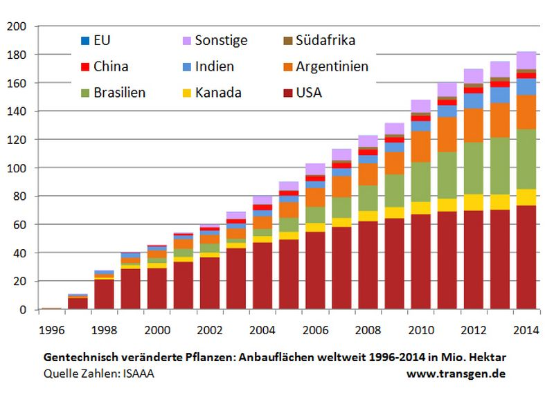 anbaufl chen f r gentechnisch verbesserte pflanzen steigen 2014 auf 181 millionen hektar. Black Bedroom Furniture Sets. Home Design Ideas