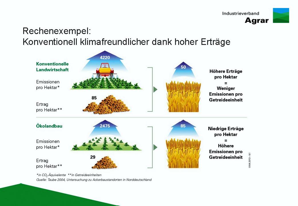 Vorteile Konventionelle Landwirtschaft